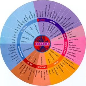 Rotwein gesund Aromarad